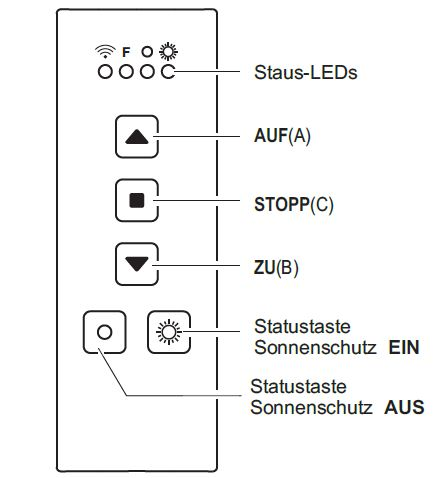 Handsender RT37 1-Kanal schwarz Statuskonrtolle Sonnenschutzfunk.